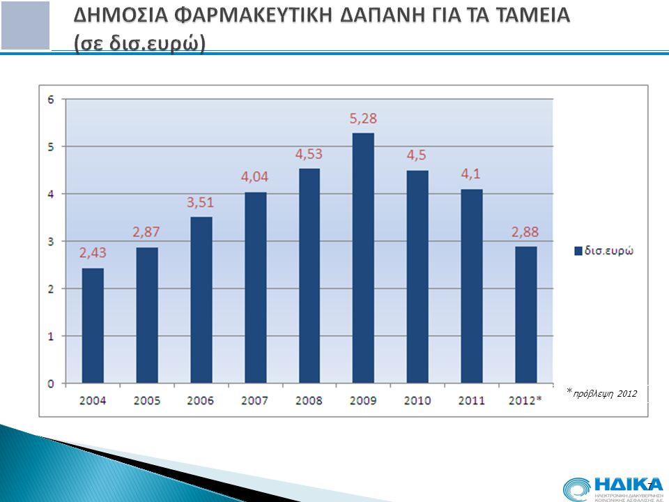 7 * πρόβλεψη 2012
