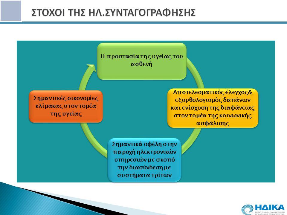 8 Η προστασία της υγείας του ασθενή Αποτελεσματικός έλεγχος& εξορθολογισμός δαπάνων και ενίσχυση της διαφάνειας στον τομέα της κοινωνικής ασφάλισης Σημαντικά οφέλη στην παροχή ηλεκτρονικών υπηρεσιών με σκοπό την διασύνδεση με συστήματα τρίτων Σημαντικές οικονομίες κλίμακας στον τομέα της υγείας