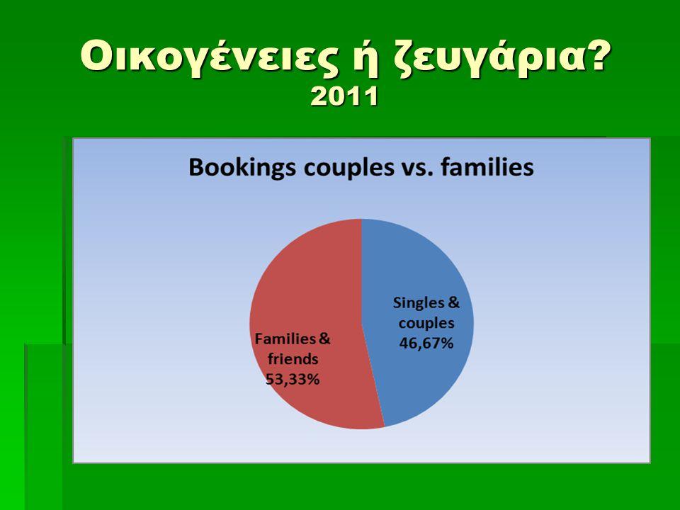 Οικογένειες ή ζευγάρια? 2011