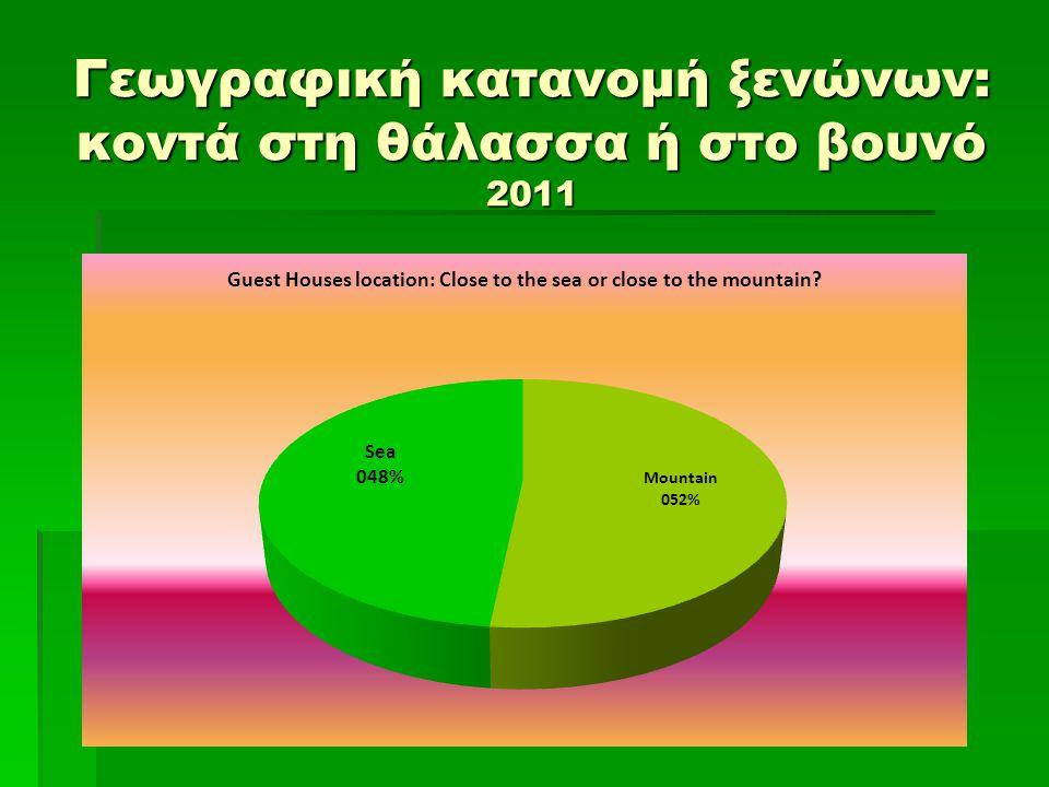 Γεωγραφική κατανομή ξενώνων: κοντά στη θάλασσα ή στο βουνό 2011
