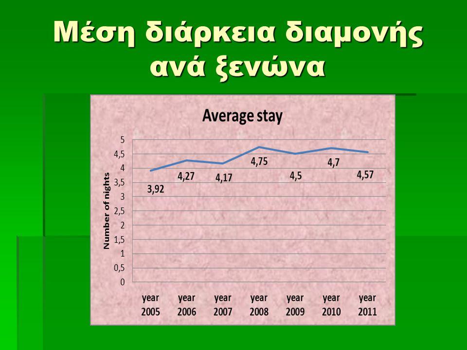 Μέση διάρκεια διαμονής ανά ξενώνα
