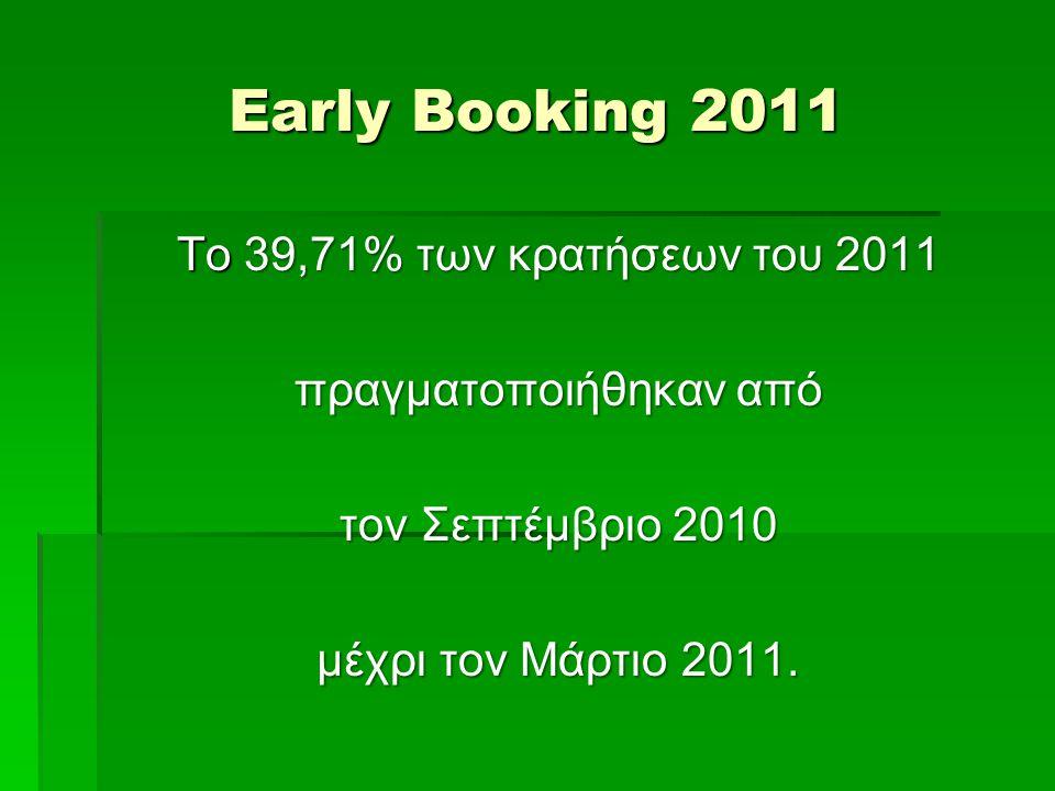 Early Booking 2011 Tο 39,71% των κρατήσεων του 2011 πραγματοποιήθηκαν από τον Σεπτέμβριο 2010 μέχρι τον Μάρτιο 2011.