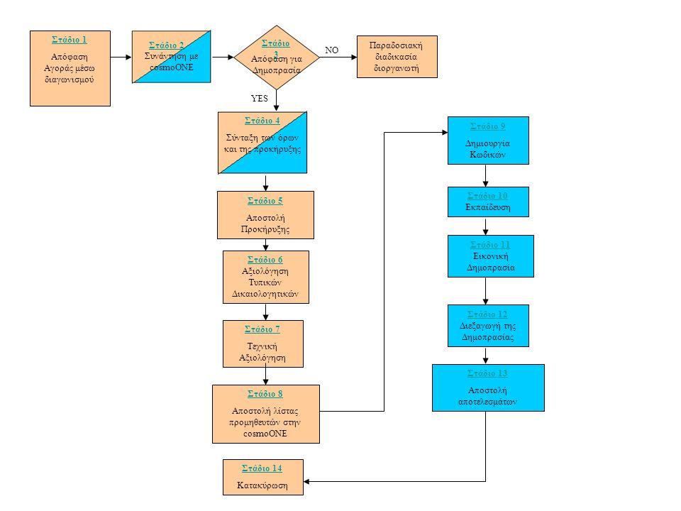 Παραδοσιακή διαδικασία διοργανωτή Στάδιο 1 Απόφαση Αγοράς μέσω διαγωνισμού Στάδιο 6 Στάδιο 6 Αξιολόγηση Τυπικών Δικαιολογητικών Στάδιο 7 Τεχνική Αξιολ