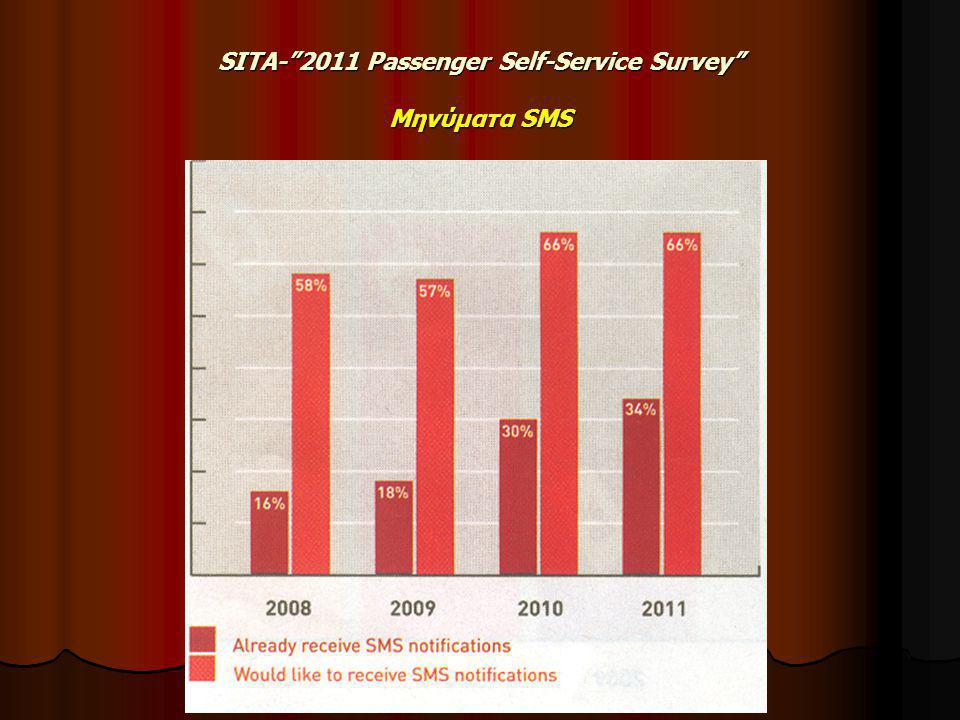 SITA- 2011 Passenger Self-Service Survey Μηνύματα SMS