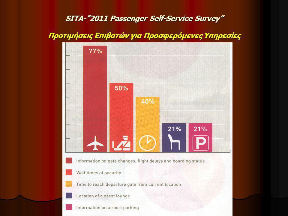 SITA- 2011 Passenger Self-Service Survey Προτιμήσεις Επιβατών για Προσφερόμενες Υπηρεσίες