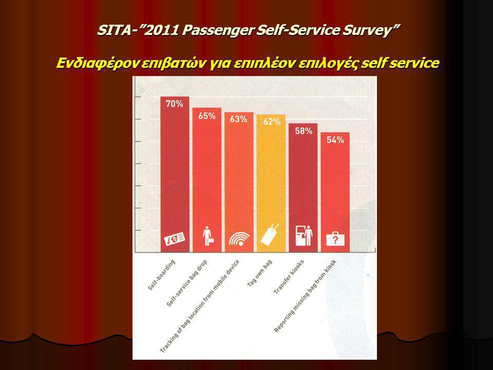 SITA- 2011 Passenger Self-Service Survey Ενδιαφέρον επιβατών για επιπλέον επιλογές self service