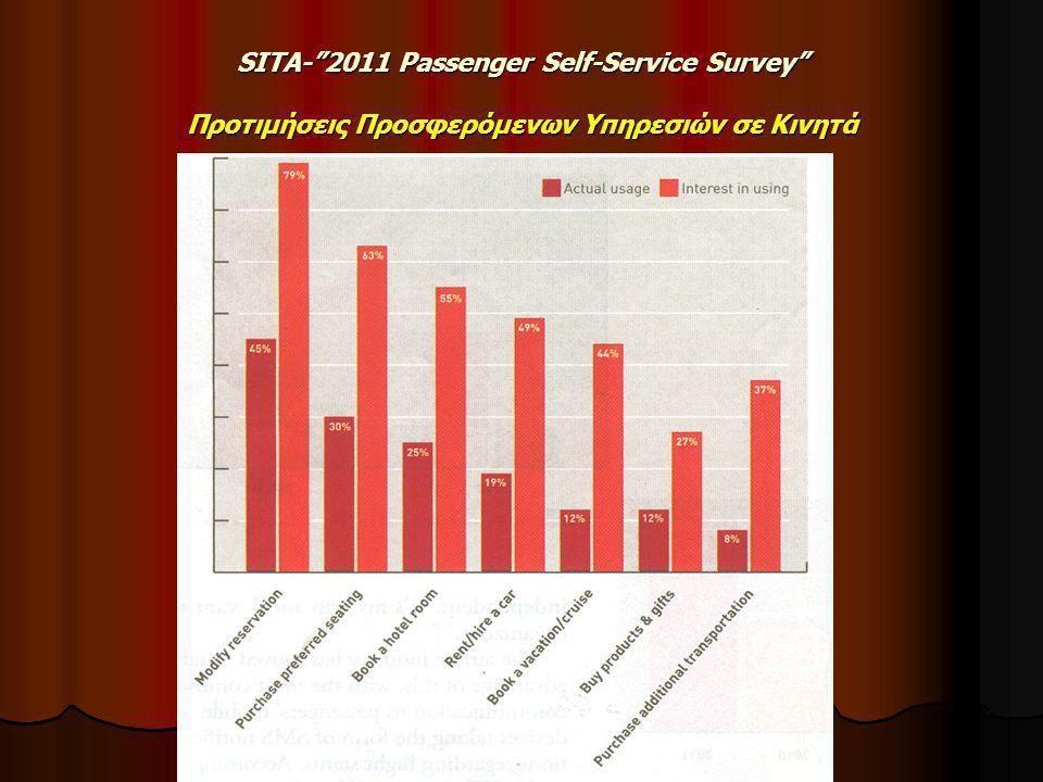 SITA- 2011 Passenger Self-Service Survey Προτιμήσεις Προσφερόμενων Υπηρεσιών σε Κινητά
