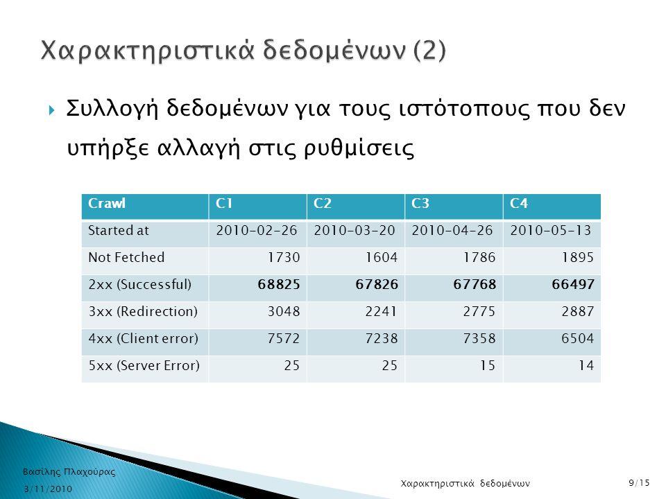  Συλλογή δεδομένων για τους ιστότοπους που δεν υπήρξε αλλαγή στις ρυθμίσεις CrawlC1C2C3C4 Started at2010-02-262010-03-202010-04-262010-05-13 Not Fetc