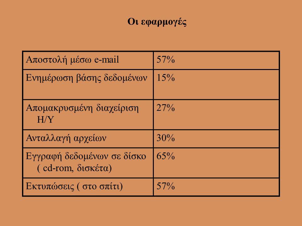 Οι εργασίες που διεκπεραιώθηκαν Σύνταξη μελετώνΕπεξεργασία φωτογραφιών Επαφή με πελάτεςΔιεκπεραίωση παραγγελιών Λογιστικές καταχωρήσειςΣχεδιασμός διδα