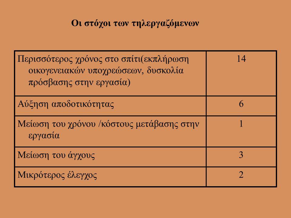 Παραδοχές για την ερμηνεία των αποτελεσμάτων •α) το μελετητικό αντικείμενο (δείγμα) είναι μικρό ( οι 26 τηλεργαζόμενοι) •β) η χρονική διάρκεια της εφα