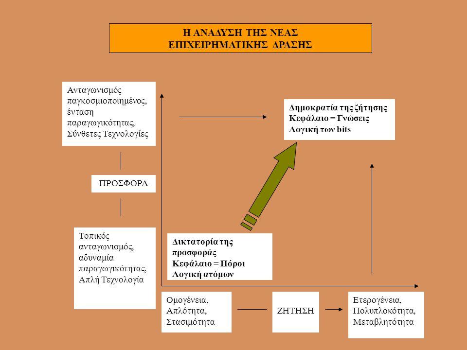Οι στόχοι των επιχειρήσεων •Αξιοποίηση τεχνολογίας •Απομακρυσμένη διαχείριση πελατών •Καινοτομία •Αύξηση παραγωγικότητας •Ευέλικτη μορφή απασχόλησης •Βοήθεια στο τηλεργαζόμενο •Αντιμετώπιση του προβλήματος της έλλειψης χώρων εργασίας •Διεύρυνση δυνατοτήτων απασχόλησης εργαζόμενο