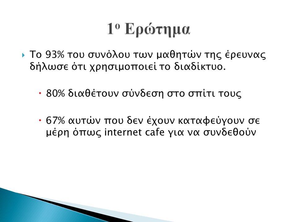  Το 93% του συνόλου των μαθητών της έρευνας δήλωσε ότι χρησιμοποιεί το διαδίκτυο.