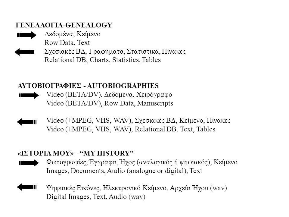 Collection Techiques •Printed Questionnaires •Communication via Internet •Interviews