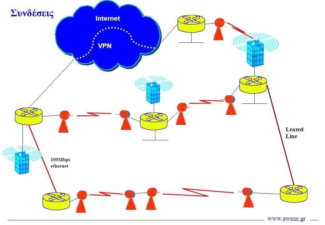 www.awmn.gr Internet Συνδέσεις VPN Leazed Line 100Mbps ethernet