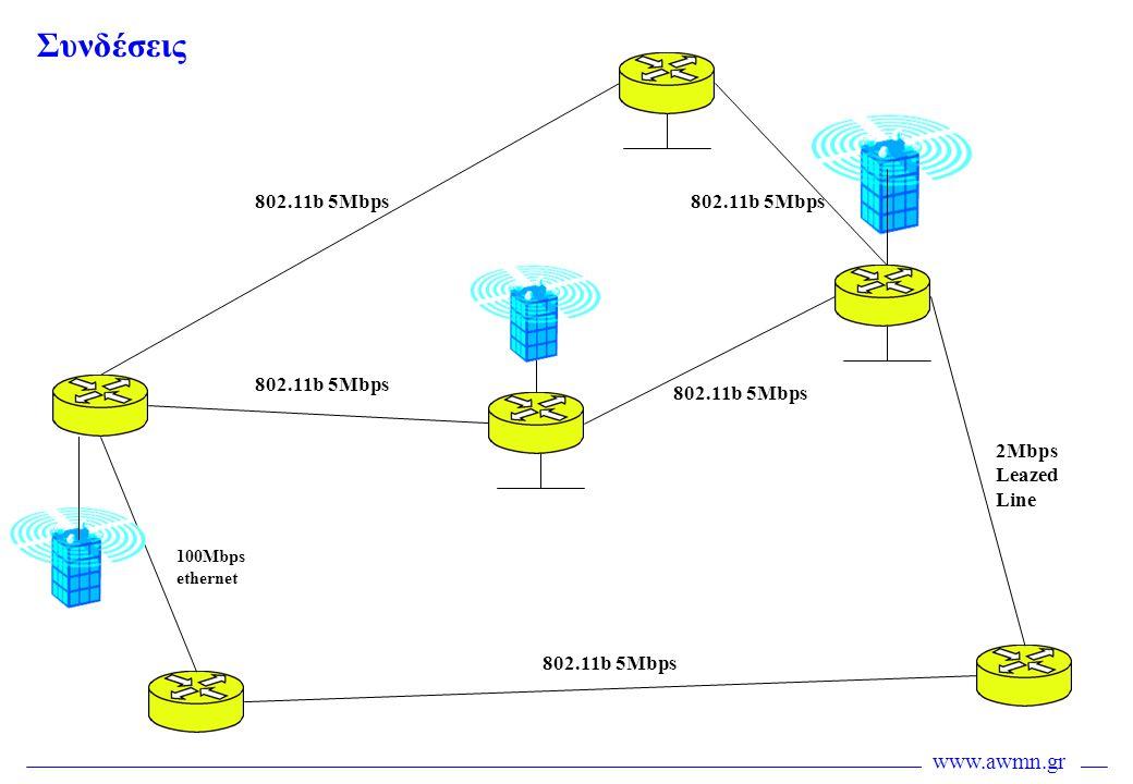 www.awmn.gr Συνδέσεις 2Mbps Leazed Line 100Mbps ethernet 802.11b 5Mbps