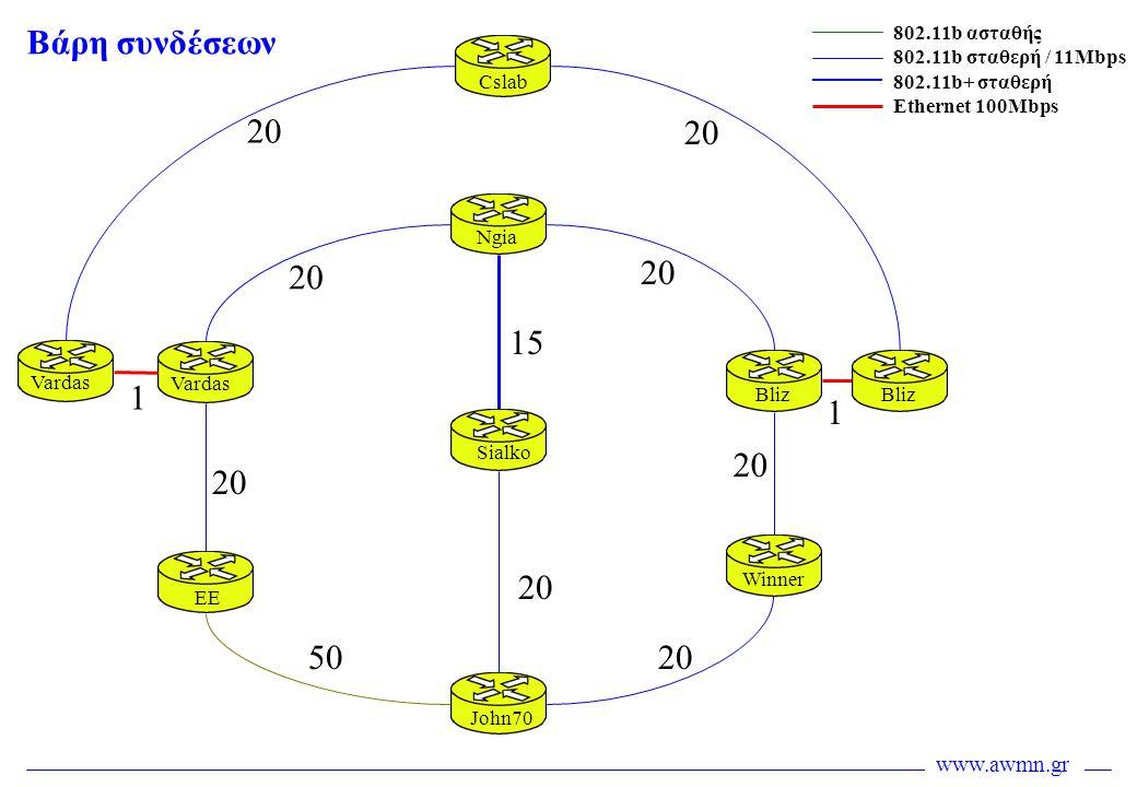 www.awmn.gr 20 50 20 15 20 Cslab Ngia Sialko John70 EE Vardas Bliz Winner Bliz Vardas 802.11b ασταθής 802.11b σταθερή / 11Mbps 802.11b+ σταθερή Ethern
