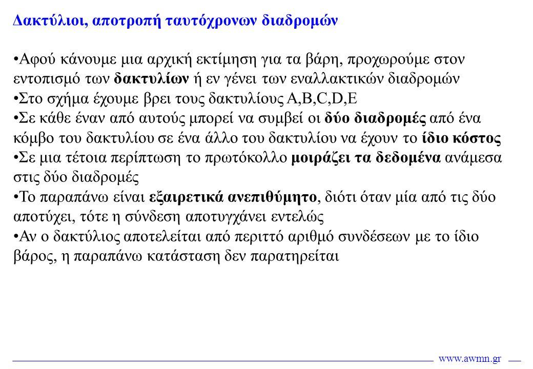 www.awmn.gr Δακτύλιοι, αποτροπή ταυτόχρονων διαδρομών •Αφού κάνουμε μια αρχική εκτίμηση για τα βάρη, προχωρούμε στον εντοπισμό των δακτυλίων ή εν γένε