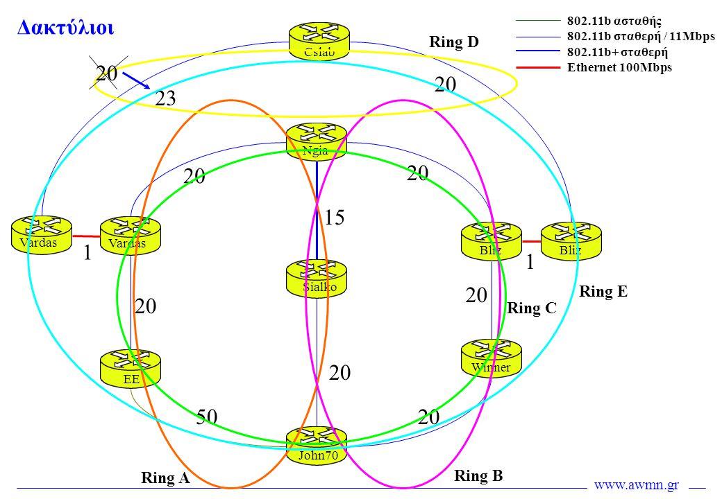 www.awmn.gr 20 50 20 15 20 2323 Cslab Ngia Sialko John70 EE Vardas Bliz Winner Bliz Vardas 802.11b ασταθής 802.11b σταθερή / 11Mbps 802.11b+ σταθερή E
