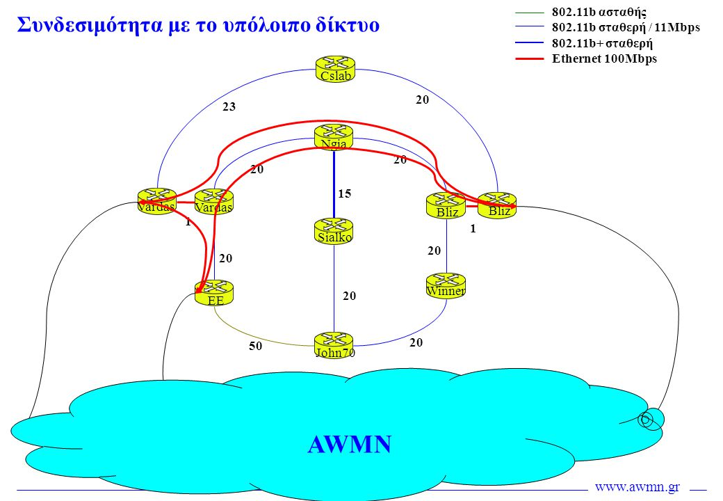 www.awmn.gr Συνδεσιμότητα με το υπόλοιπο δίκτυο 20 50 20 15 20 2323 Cslab Ngia Sialko John70 EE Vardas Bliz Winner Bliz Vardas 802.11b ασταθής 802.11b