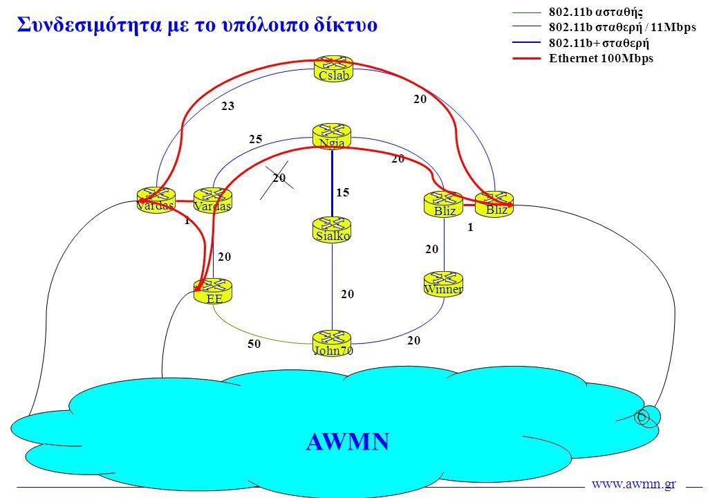 www.awmn.gr Συνδεσιμότητα με το υπόλοιπο δίκτυο 25 20 50 20 15 20 2323 Cslab Ngia Sialko John70 EE Vardas Bliz Winner Bliz Vardas 802.11b ασταθής 802.