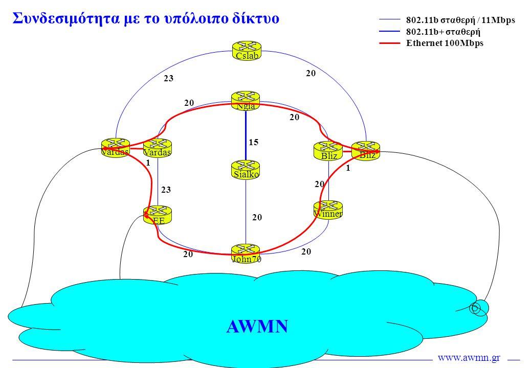 www.awmn.gr Συνδεσιμότητα με το υπόλοιπο δίκτυο 20 23 20 15 20 2323 Cslab Ngia Sialko John70 EE Vardas Bliz Winner Bliz Vardas 802.11b σταθερή / 11Mbp