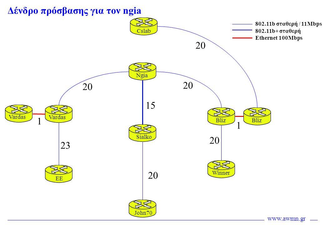 www.awmn.gr 20 2323 15 20 Cslab Ngia Sialko John70 EE Vardas Bliz Winner Bliz Vardas 802.11b σταθερή / 11Mbps 802.11b+ σταθερή Ethernet 100Mbps 1 1 Δέ