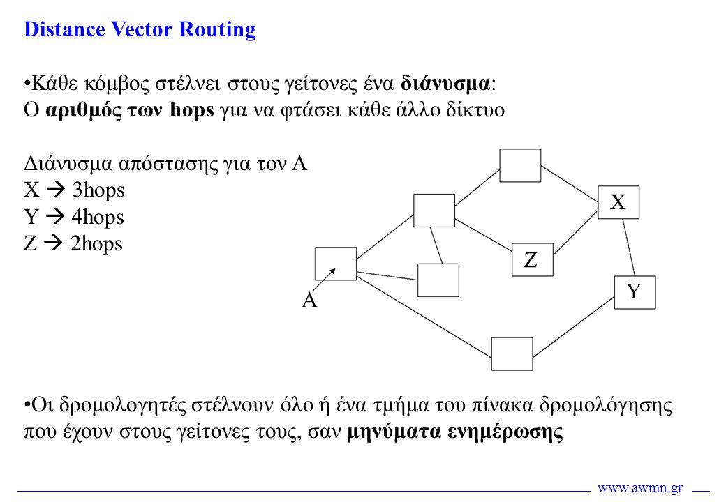 Distance Vector Routing •Κάθε κόμβος στέλνει στους γείτονες ένα διάνυσμα: Ο αριθμός των hops για να φτάσει κάθε άλλο δίκτυο Διάνυσμα απόστασης για τον