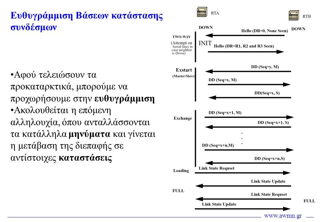 www.awmn.gr Ευθυγράμμιση Βάσεων κατάστασης συνδέσμων •Αφού τελειώσουν τα προκαταρκτικά, μπορούμε να προχωρήσουμε στην ευθυγράμμιση •Ακολουθείται η επό