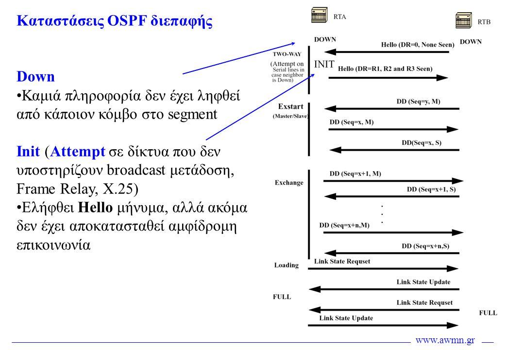 www.awmn.gr Καταστάσεις OSPF διεπαφής Down •Καμιά πληροφορία δεν έχει ληφθεί από κάποιον κόμβο στο segment Init (Attempt σε δίκτυα που δεν υποστηρίζου
