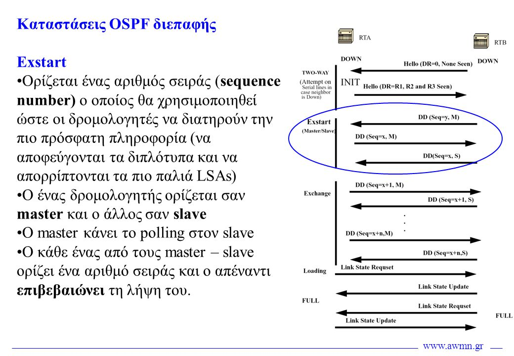www.awmn.gr Καταστάσεις OSPF διεπαφής Exstart •Ορίζεται ένας αριθμός σειράς (sequence number) o οποίος θα χρησιμοποιηθεί ώστε οι δρομολογητές να διατη