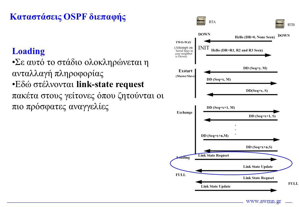 www.awmn.gr Loading •Σε αυτό το στάδιο ολοκληρώνεται η ανταλλαγή πληροφορίας •Εδώ στέλνονται link-state request πακέτα στους γείτονες όπου ζητούνται ο