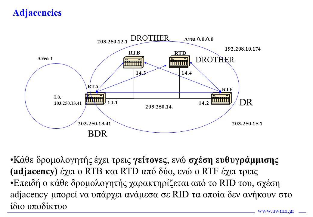 www.awmn.gr Adjacencies 203.250.15.1203.250.13.41 192.208.10.174 203.250.12.1 DR BDR Area 0.0.0.0 Area 1 RTB RTA RTD RTF 14.1 14.2 14.314.4 203.250.14