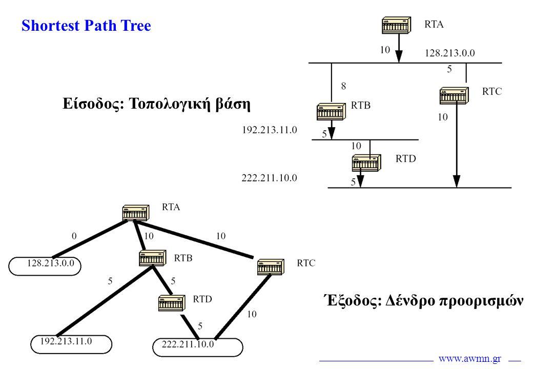 www.awmn.gr Shortest Path Tree Είσοδος: Τοπολογική βάση Έξοδος: Δένδρο προορισμών