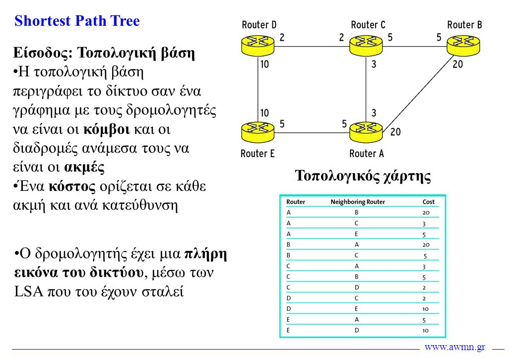 www.awmn.gr Shortest Path Tree Είσοδος: Τοπολογική βάση •Η τοπολογική βάση περιγράφει το δίκτυο σαν ένα γράφημα με τους δρομολογητές να είναι οι κόμβο