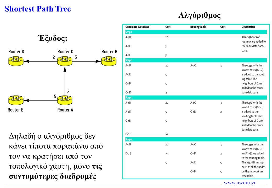 www.awmn.gr Shortest Path Tree Έξοδος: Αλγόριθμος Δηλαδή ο αλγόριθμος δεν κάνει τίποτα παραπάνω από τον να κρατήσει από τον τοπολογικό χάρτη, μόνο τις