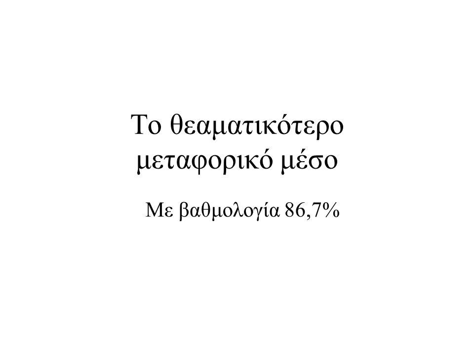 Το θεαματικότερο μεταφορικό μέσο Με βαθμολογία 86,7%