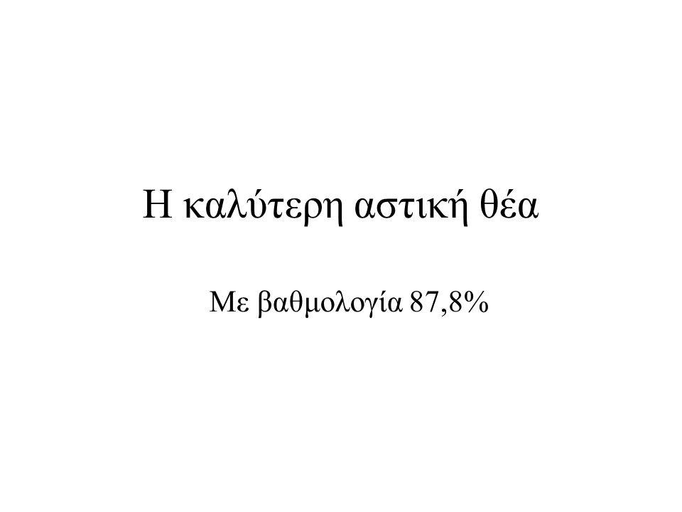 Η καλύτερη αστική θέα Με βαθμολογία 87,8%