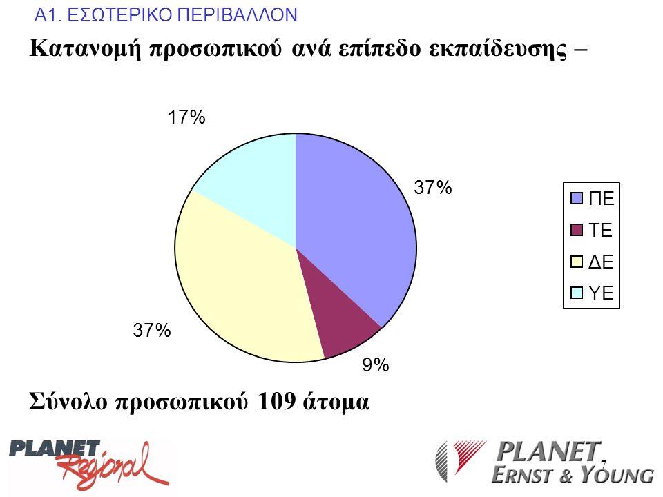 7 Κατανομή προσωπικού ανά επίπεδο εκπαίδευσης – 37% 9% 37% 17% ΠΕ ΤΕ ΔΕ ΥΕ Σύνολο προσωπικού 109 άτομα Α1. ΕΣΩΤΕΡΙΚΟ ΠΕΡΙΒΑΛΛΟΝ