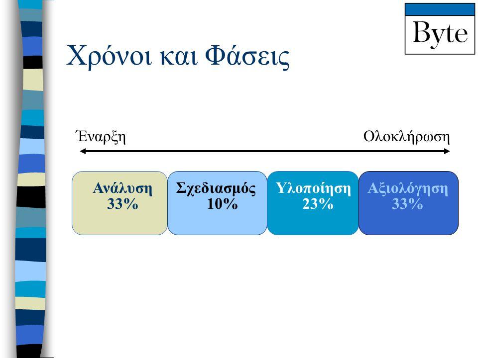 Χρόνοι και Φάσεις 33% Ανάλυση 10% Σχεδιασμός 23% Υλοποίηση 33% Αξιολόγηση Έναρξη Ολοκλήρωση