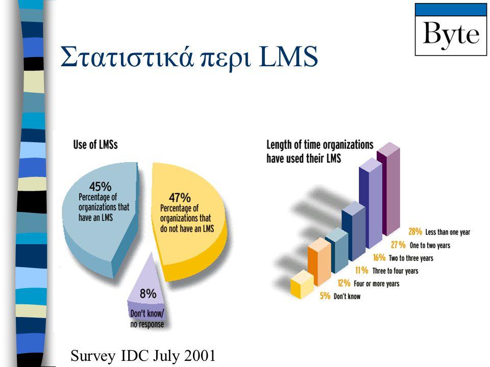 Στατιστικά περι LMS Survey IDC July 2001