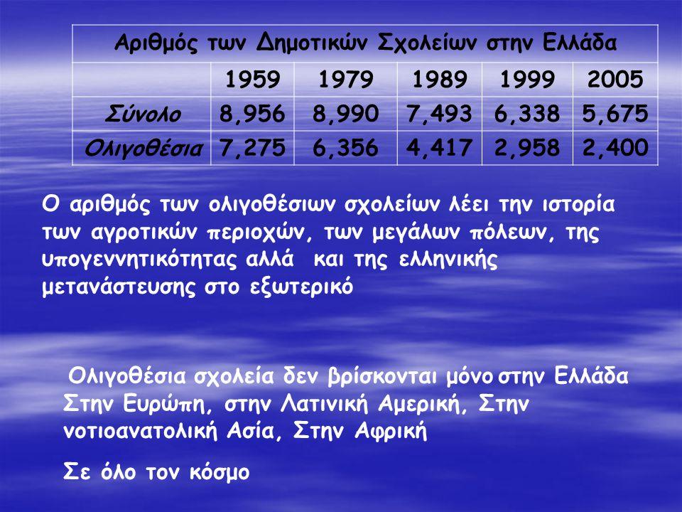 Αριθμός των Δημοτικών Σχολείων στην Ελλάδα 19591979198919992005 Σύνολο8,9568,9907,4936,3385,675 Ολιγοθέσια7,2756,3564,4172,9582,400 Ο αριθμός των ολιγ