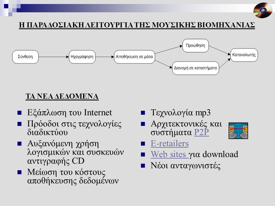 Εξάπλωση του Internet  Πρόοδοι στις τεχνολογίες διαδικτύου  Αυξανόμενη χρήση λογισμικών και συσκευών αντιγραφής CD  Μείωση του κόστους αποθήκευσης δεδομένων  Τεχνολογία mp3  Αρχιτεκτονικές και συστήματα P2PP2P  E-retailers E-retailers  Web sites για download Web sites  Νέοι ανταγωνιστές ΤΑ ΝΕΑ ΔΕΔΟΜΕΝΑ Η ΠΑΡΑΔΟΣΙΑΚΗ ΛΕΙΤΟΥΡΓΙΑ ΤΗΣ ΜΟΥΣΙΚΗΣ ΒΙΟΜΗΧΑΝΙΑΣ
