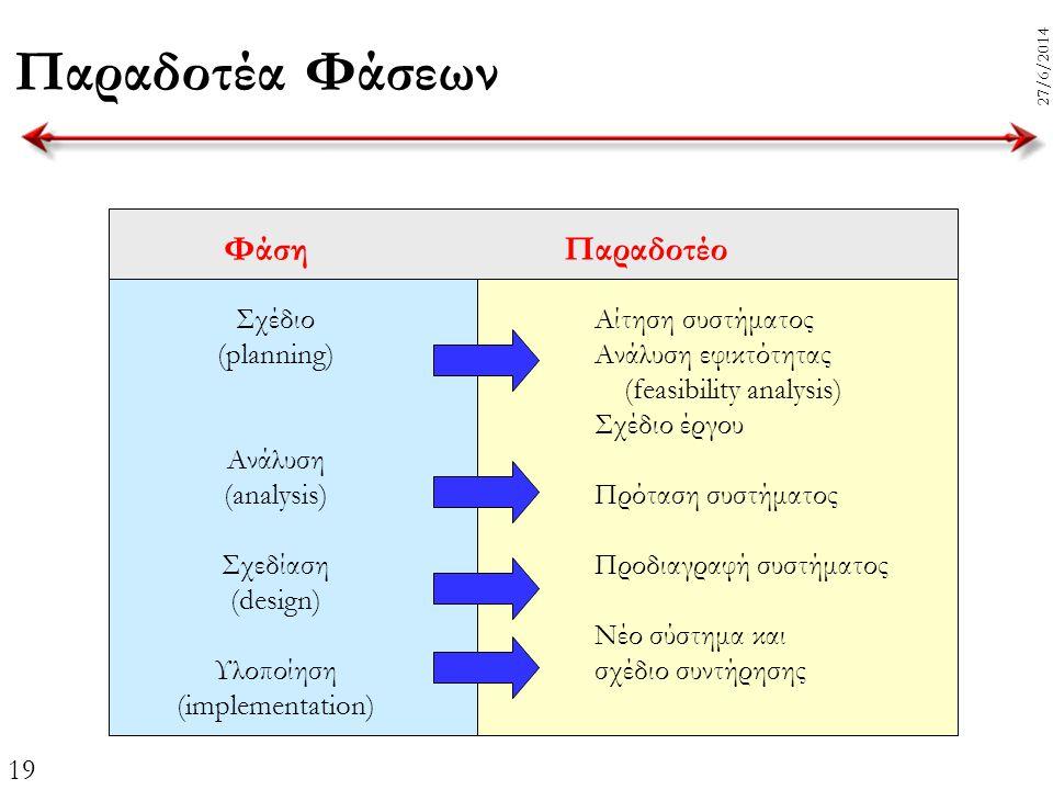19 27/6/2014 Παραδοτέα Φάσεων ΦάσηΠαραδοτέο Σχέδιο (planning) Ανάλυση (analysis) Σχεδίαση (design) Υλοποίηση (implementation) Αίτηση συστήματος Ανάλυσ