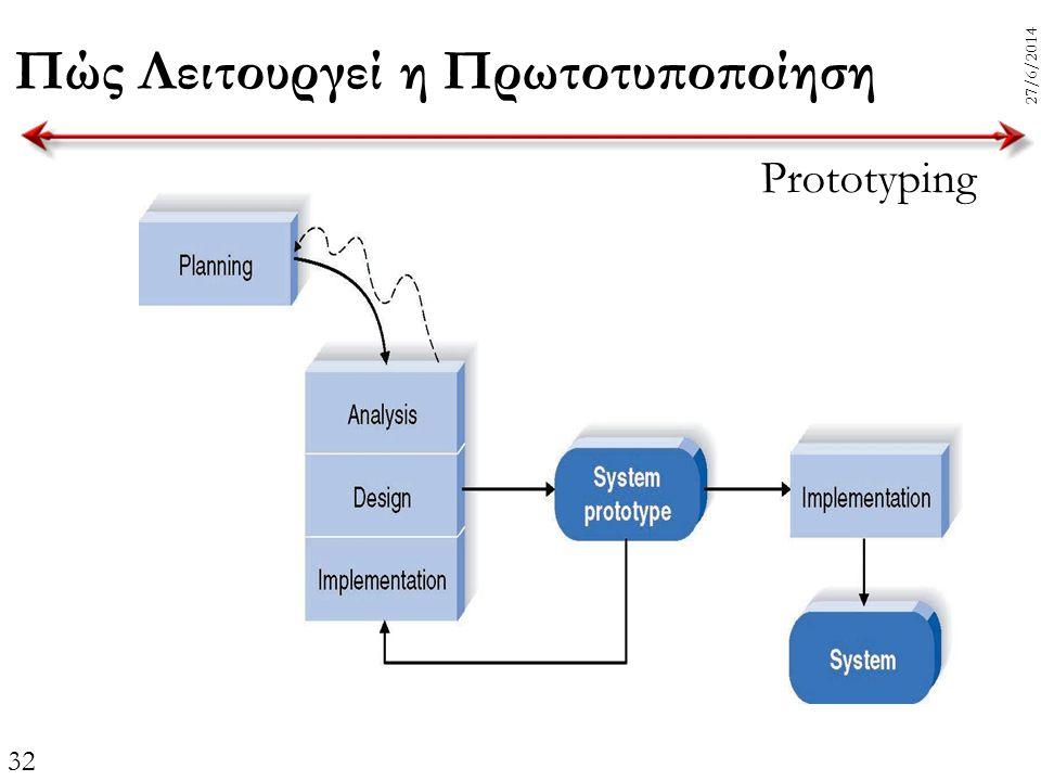 32 27/6/2014 Πώς Λειτουργεί η Πρωτοτυποποίηση Prototyping