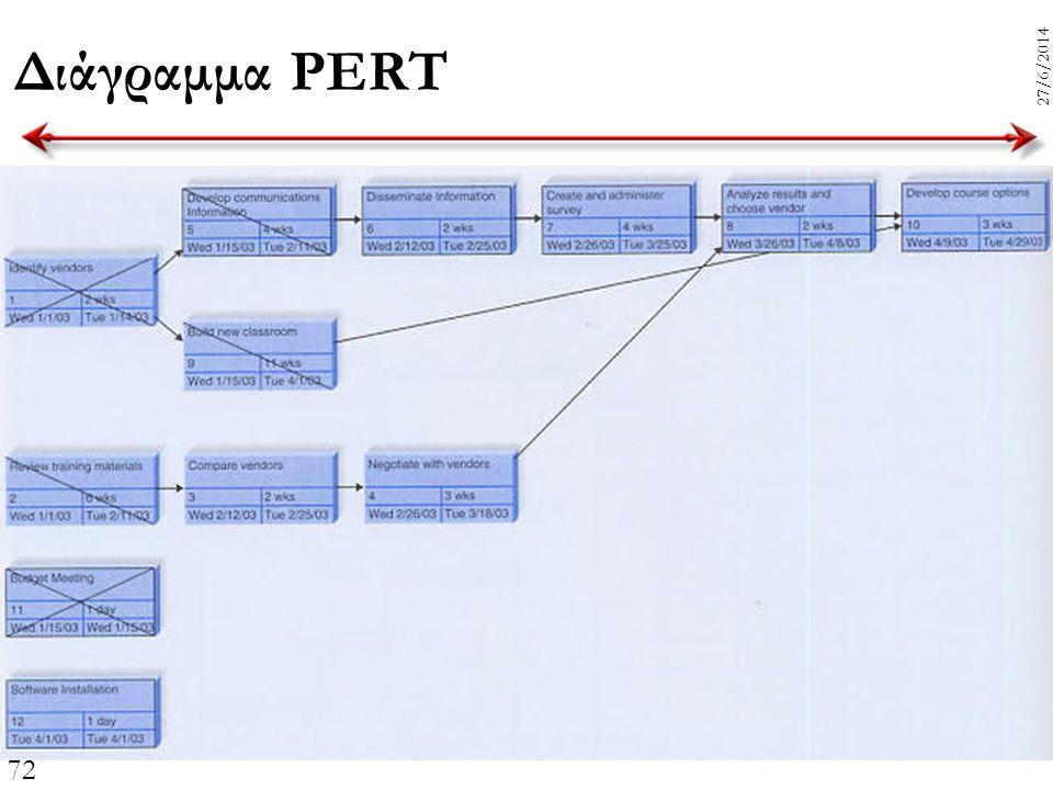 72 27/6/2014 Διάγραμμα PERT
