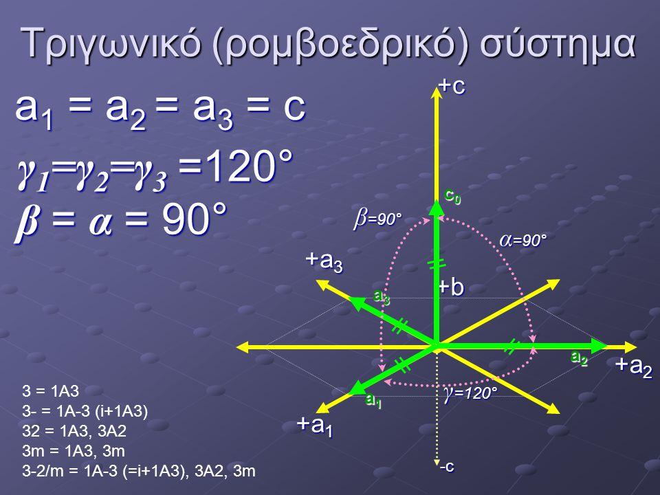 Τριγωνικό (ρομβοεδρικό) σύστημα a 1 = a 2 = a 3 = c γ 1 =γ 2 =γ 3 =120° β = α =90° γ 1 =γ 2 =γ 3 =120° β = α = 90° 3 = 1A3 3- = 1A-3 (i+1A3) 32 = 1A3, 3A2 3m = 1A3, 3m 3-2/m = 1A-3 (=i+1A3), 3A2, 3m -c +a 1 +b+c γ =120° α =90° β =90° a1a1a1a1 c0c0c0c0 +a 2 +a 3 a2a2a2a2 a3a3a3a3