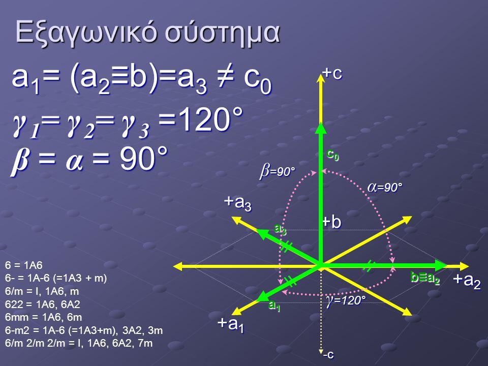 Εξαγωνικό σύστημα a 1 = (a 2 ≡b)=a 3 ≠ c 0 γ 1 = γ 2 = γ 3 =120° β = α =90° γ 1 = γ 2 = γ 3 =120° β = α = 90° 6 = 1A6 6- = 1A-6 (=1A3 + m) 6/m = I, 1A6, m 622 = 1A6, 6A2 6mm = 1A6, 6m 6-m2 = 1A-6 (=1A3+m), 3A2, 3m 6/m 2/m 2/m = I, 1A6, 6A2, 7m -c +a 1 +b+c γ =120° α =90° β =90° a1a1a1a1 c0c0c0c0 +a 2 +a 3 b≡a2b≡a2b≡a2b≡a2 a3a3a3a3