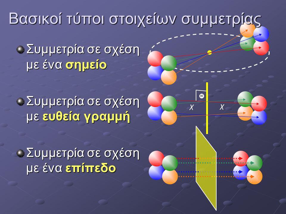 Συμμετρία σε σχέση με ένα σημείο Συμμετρία σε σχέση με ευθεία γραμμή Συμμετρία σε σχέση με ένα επίπεδο 90 χ χ Βασικοί τύποι στοιχείων συμμετρίας