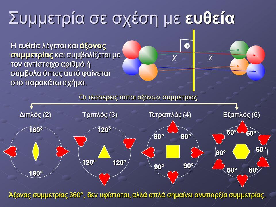 Συμμετρία σε σχέση με ευθεία 90 χ χ Η ευθεία λέγεται και άξονας συμμετρίας και συμβολίζεται με τον αντίστοιχο αριθμό ή σύμβολο όπως αυτό φαίνεται στο παρακάτω σχήμα.