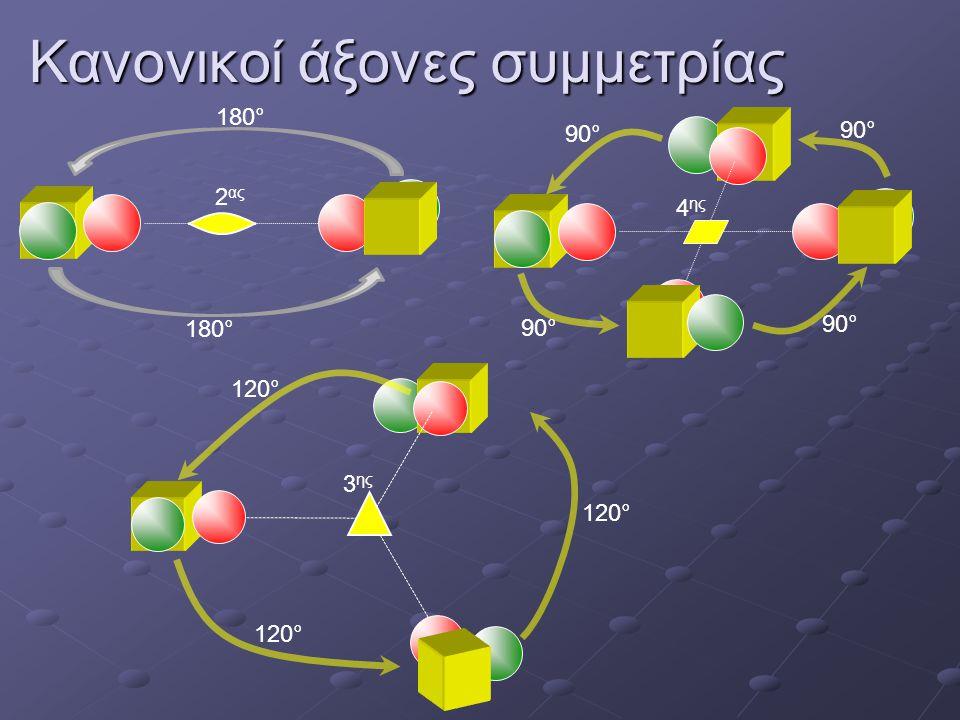 Κανονικοί άξονες συμμετρίας 2 ας 180° 4 ης 90° 3 ης 120°
